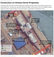 China's new aircraft carrier – a work in progress